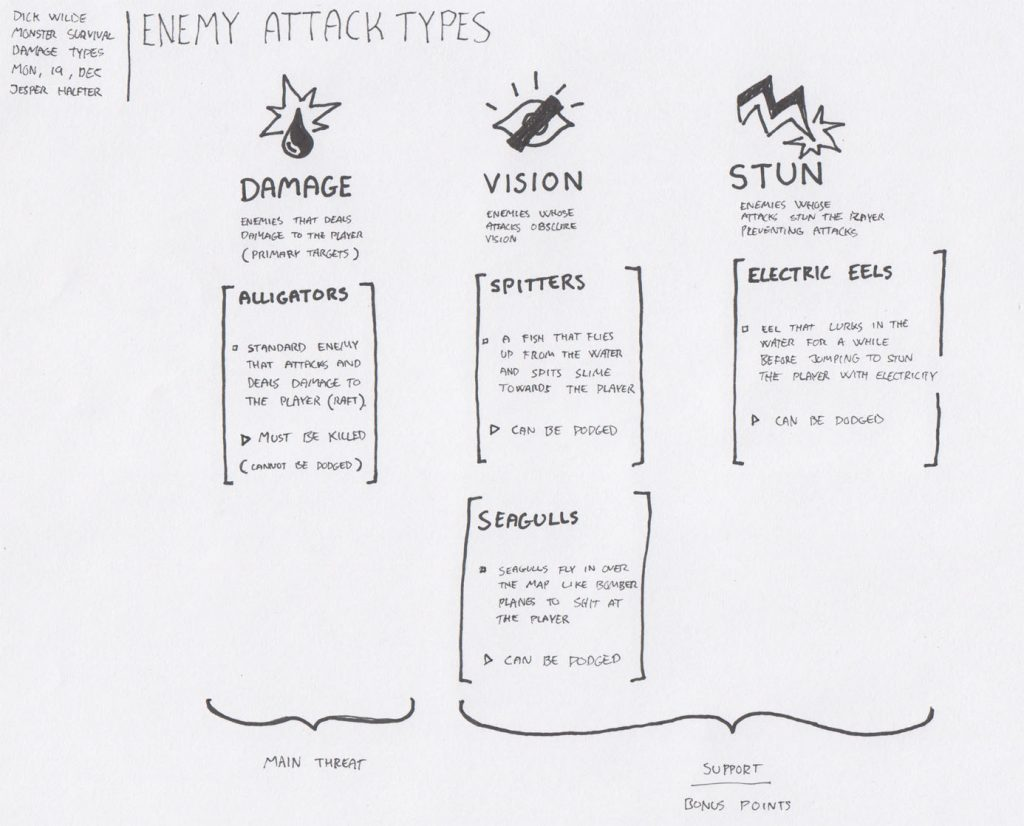 Overview of the different enemy attack types.
